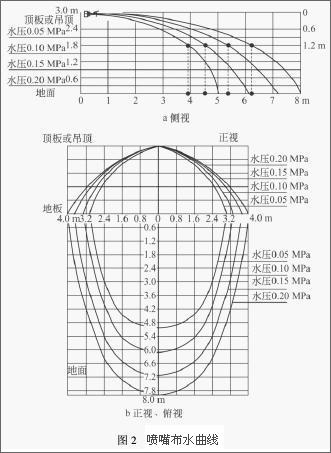喷嘴布水曲线