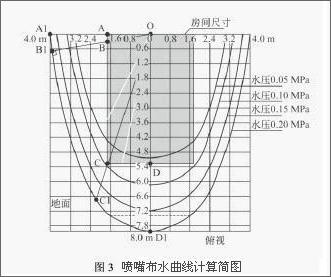 喷嘴布水曲线计算简略图
